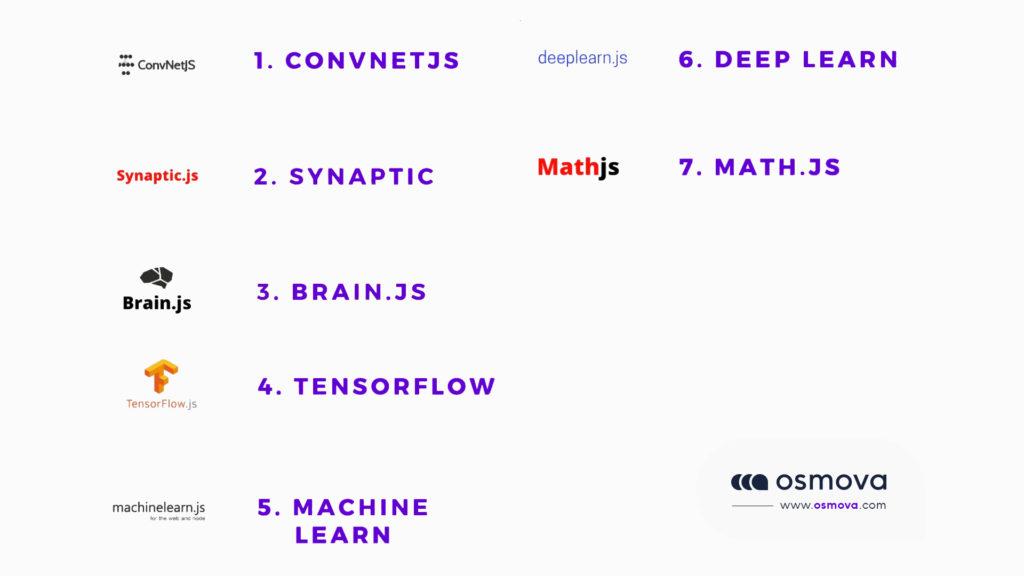 machin learning bibliothèque javascript