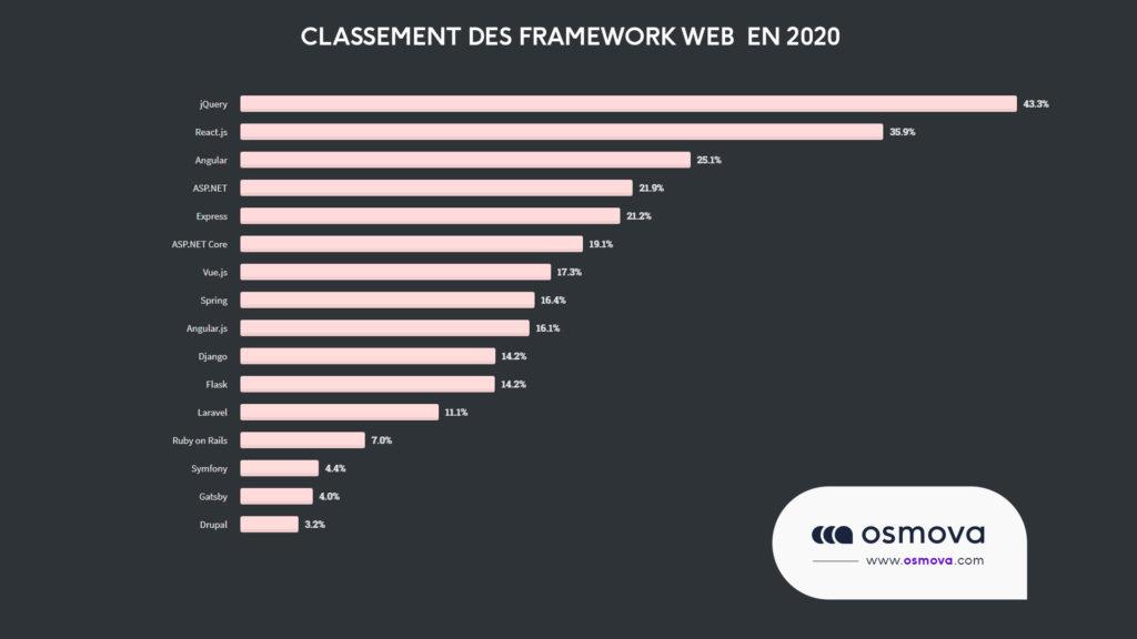 classement des framework web en 2020