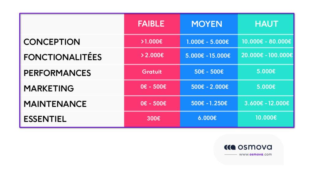 coûts d'un site e-commerce
