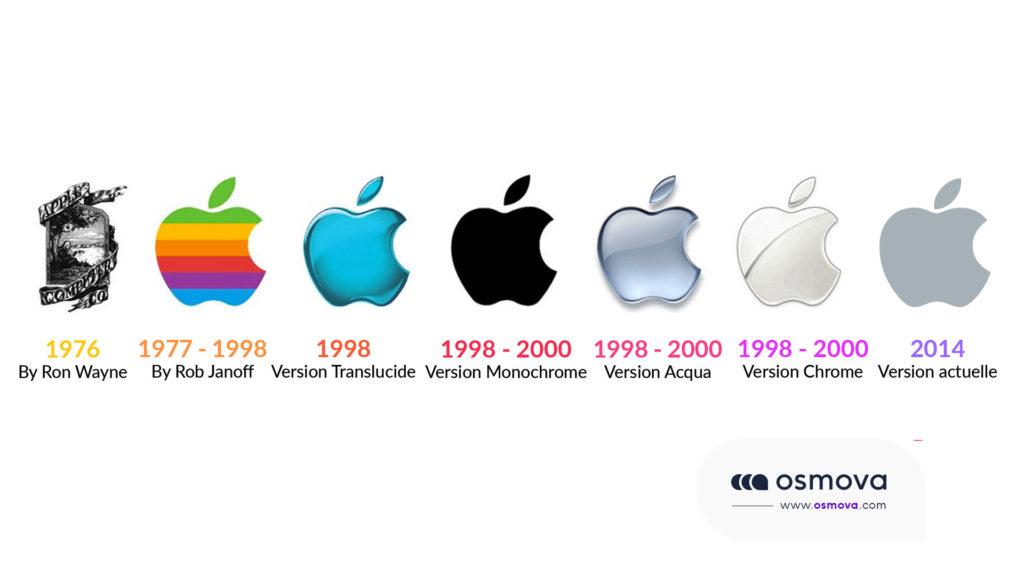 L'importance d'un logo