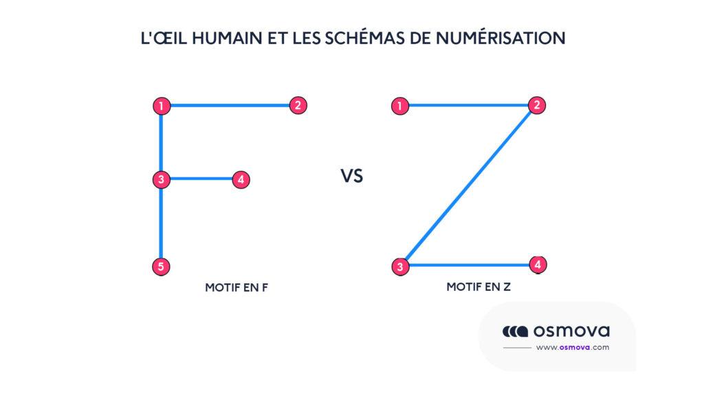Hiérarchie visuelle et shémas de numérisation