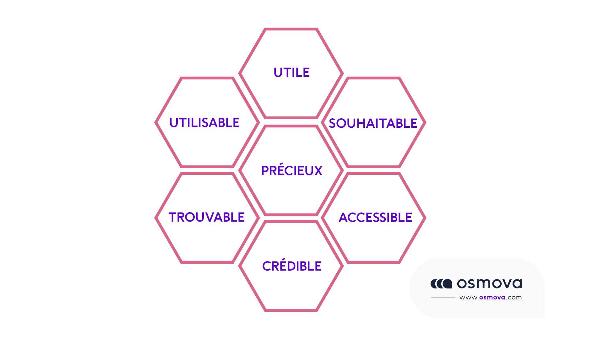 schéma pour une bonne UX design