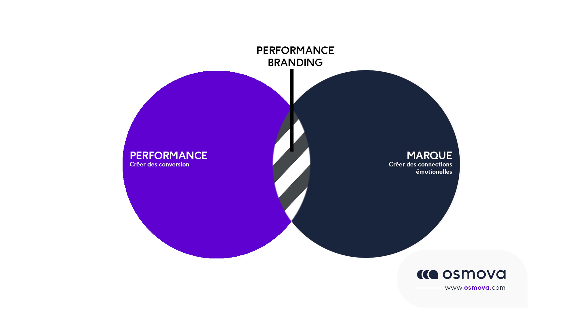 Performance Branding schéma