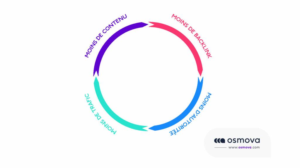 schéma sur cercle vertueux du référencement