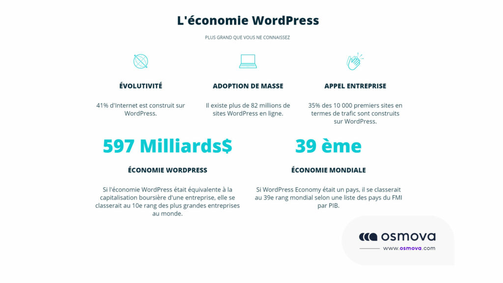 l'économie WordPress